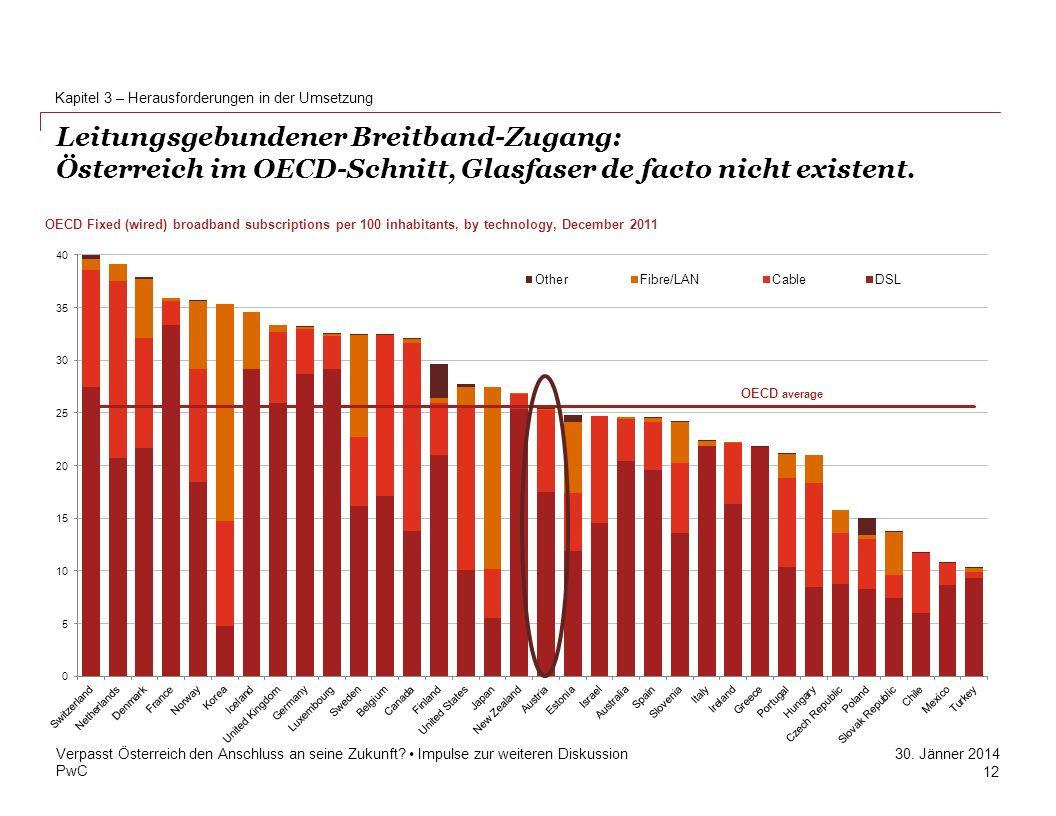 PwC 30. Jänner 2014 Leitungsgebundener Breitband-Zugang: Österreich im OECD-Schnitt, Glasfaser de facto nicht existent. Kapitel 3 – Herausforderungen
