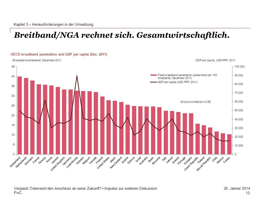 PwC 30. Jänner 2014 Breitband/NGA rechnet sich. Gesamtwirtschaftlich. Kapitel 3 – Herausforderungen in der Umsetzung Verpasst Österreich den Anschluss