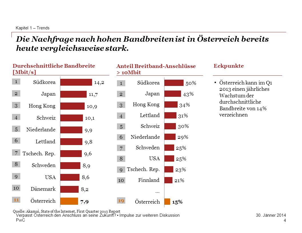 PwC 30. Jänner 2014 Die Nachfrage nach hohen Bandbreiten ist in Österreich bereits heute vergleichsweise stark. Kapitel 1 – Trends Verpasst Österreich