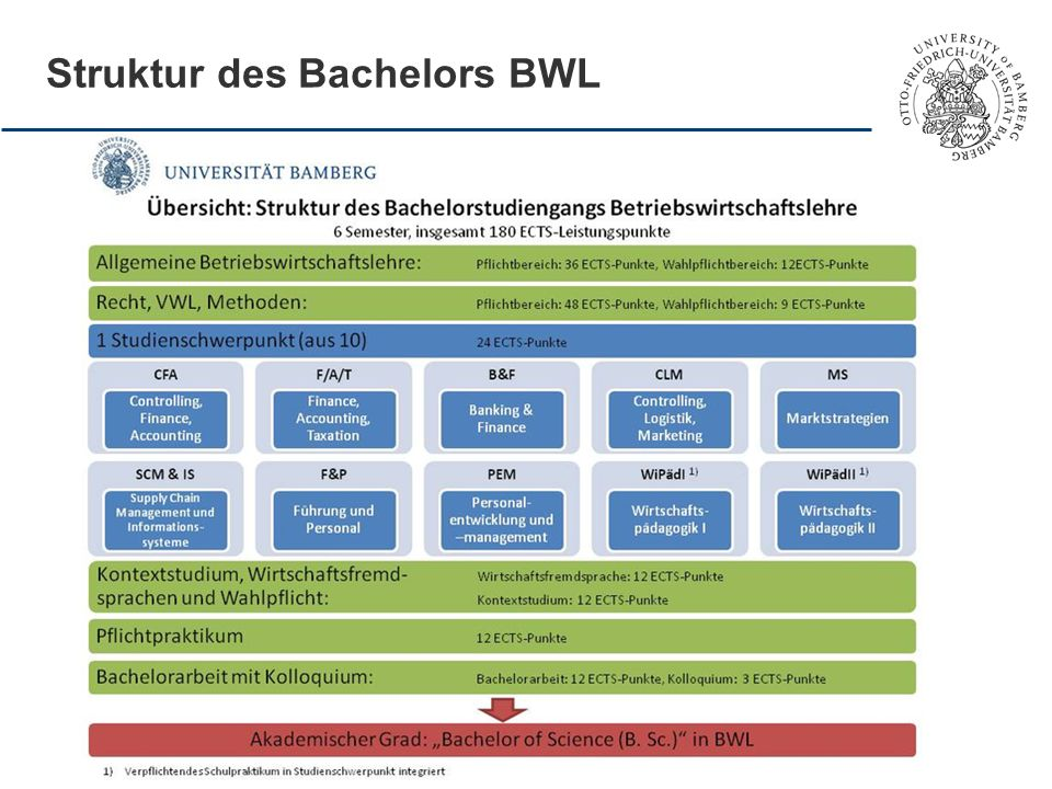 Struktur des Bachelors BWL