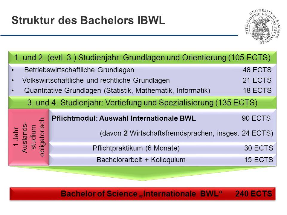 Struktur des Bachelors IBWL Bachelor of Science Internationale BWL 240 ECTS 1. und 2. (evtl. 3.) Studienjahr: Grundlagen und Orientierung (105 ECTS) B