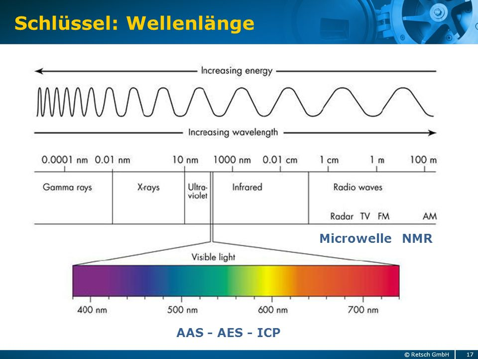 Schlüssel: Wellenlänge 17© Retsch GmbH NMRMicrowelle AAS - AES - ICP