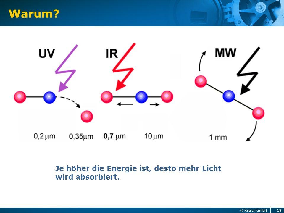 Warum? 19© Retsch GmbH Je höher die Energie ist, desto mehr Licht wird absorbiert.