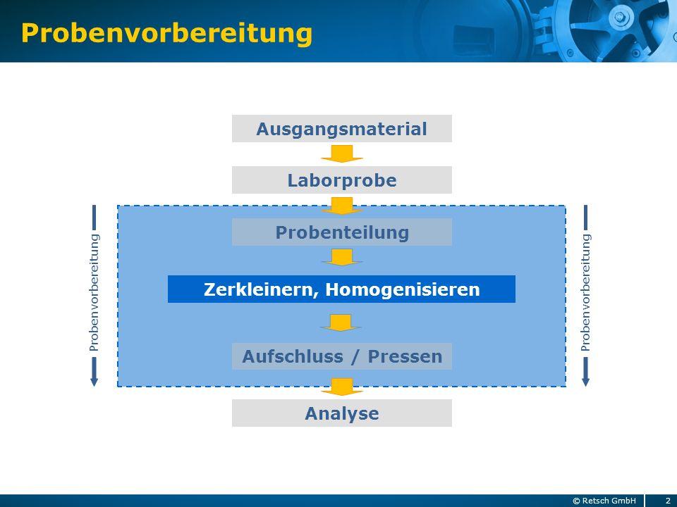 Probenvorbereitung Laborprobe Aufschluss / Pressen Zerkleinern, Homogenisieren Analyse Ausgangsmaterial Probenvorbereitung Probenteilung Probenvorbere