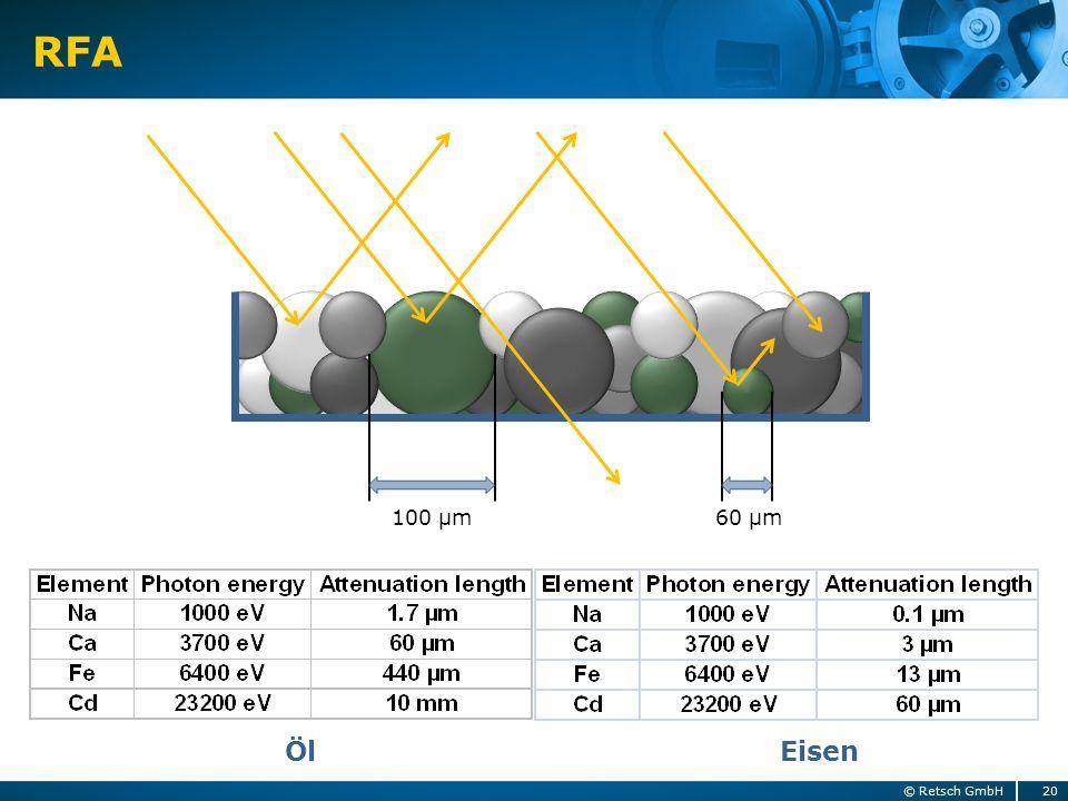 RFA 20© Retsch GmbH 100 µm60 µm Öl Eisen