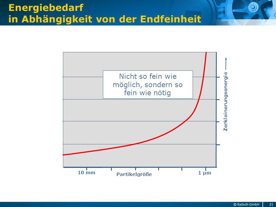 Zerkleinerungsenergie Partikelgröße 1 µm 10 mm Energiebedarf in Abhängigkeit von der Endfeinheit Nicht so fein wie möglich, sondern so fein wie nötig