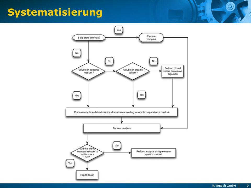 Systematisierung 9© Retsch GmbH