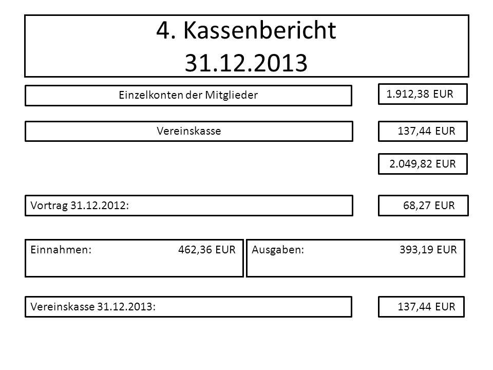 4. Kassenbericht 31.12.2013 Einnahmen:462,36 EURAusgaben:393,19 EUR Einzelkonten der Mitglieder Vereinskasse Vereinskasse 31.12.2013: 1.912,38 EUR 137