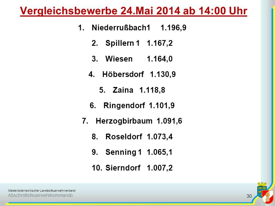 Niederösterreichischer Landesfeuerwehrverband Abschnittsfeuerwehrkommando Vergleichsbewerbe 24.Mai 2014 ab 14:00 Uhr 1.Niederrußbach11.196,9 2.Spiller