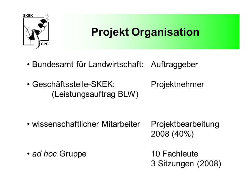 Projekt Organisation Budget:20082009 Projektleitung:SFr.
