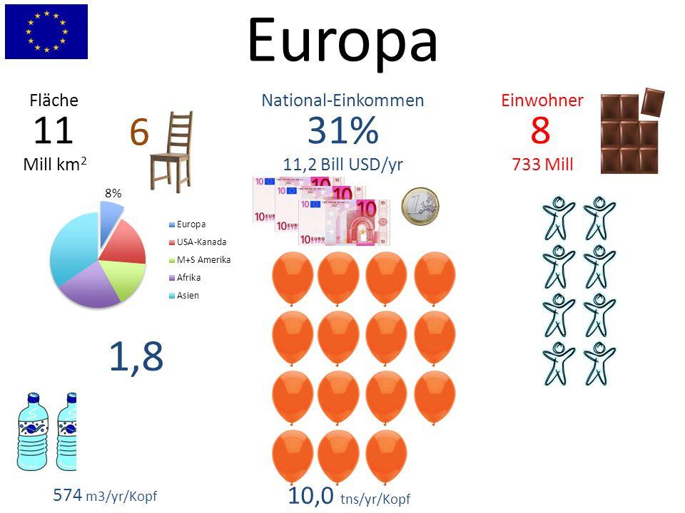 Europa 8 733 Mill 31% 11,2 Bill USD/yr 11 Mill km 2 EinwohnerNational-EinkommenFläche 574 m3/yr/Kopf 1,8 10,0 tns/yr/Kopf 6