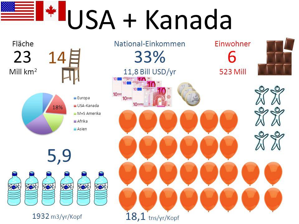 6 523 Mill 33% 11,8 Bill USD/yr 23 Mill km 2 EinwohnerNational-EinkommenFläche 1932 m3/yr/Kopf 5,9 18,1 tns/yr/Kopf 14 USA + Kanada