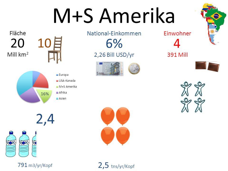 M+S Amerika 4 391 Mill 6% 2,26 Bill USD/yr 20 Mill km 2 EinwohnerNational-Einkommen Fläche 791 m3/yr/Kopf 2,4 2,5 tns/yr/Kopf 10