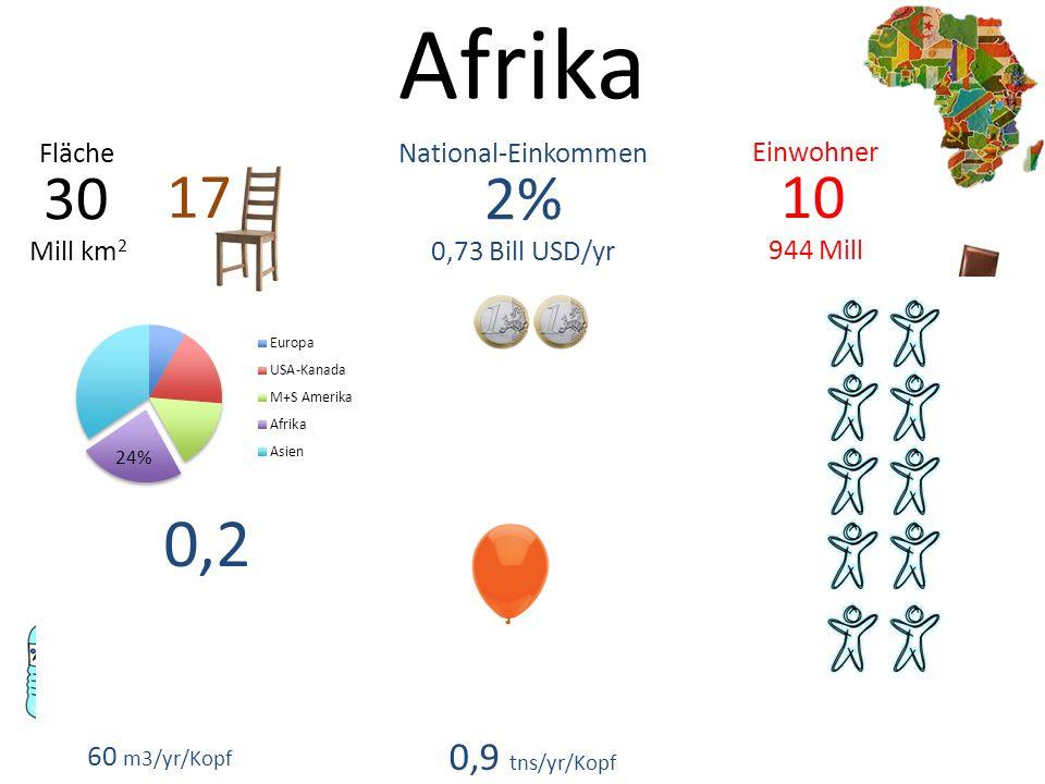 Afrika 2% 0,73 Bill USD/yr 30 Mill km 2 National-EinkommenFläche 60 m3/yr/Kopf 0,2 0,9 tns/yr/Kopf 10 944 Mill Einwohner 17