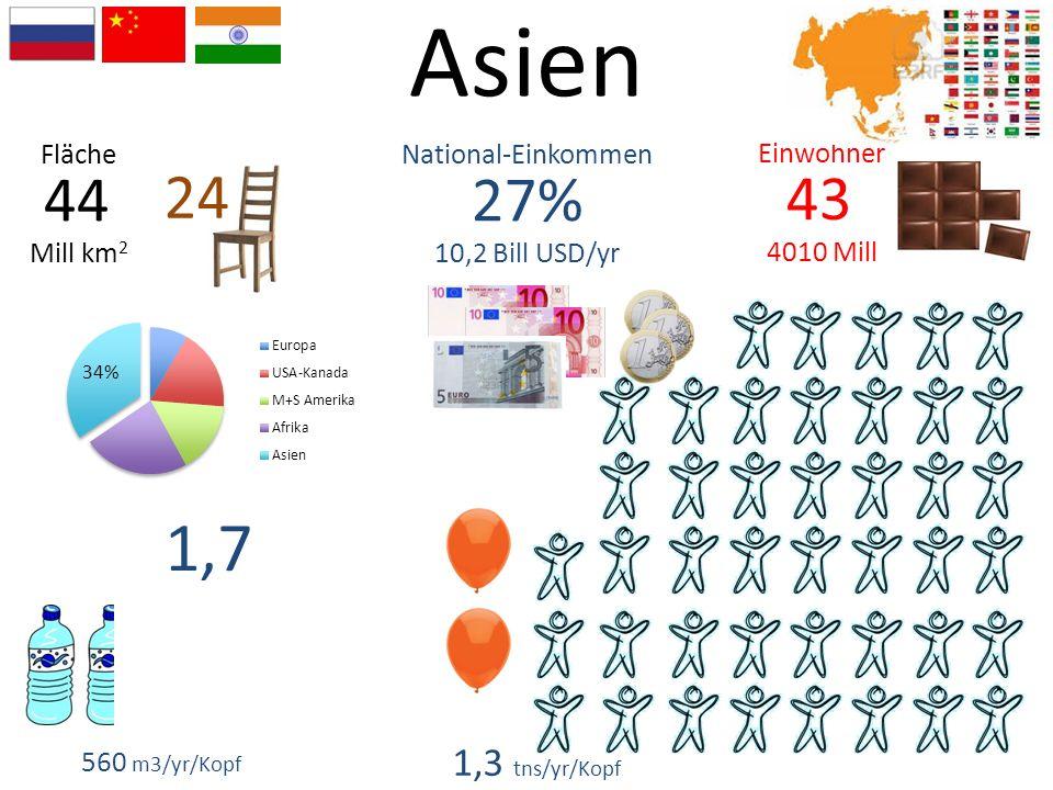 Asien 43 4010 Mill 27% 10,2 Bill USD/yr 44 Mill km 2 Einwohner National-EinkommenFläche 560 m3/yr/Kopf 1,7 1,3 tns/yr/Kopf 24