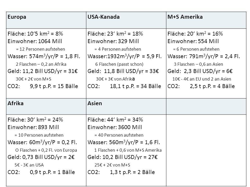 EuropaUSA-KanadaM+S Amerika Fläche: 105 km 2 = 8% Einwohner: 1064 Mill = 12 Personen aufstehen Wasser: 574m 3 /yr/P = 1,8 Fl. 2 Flaschen – 0,2 an Afri