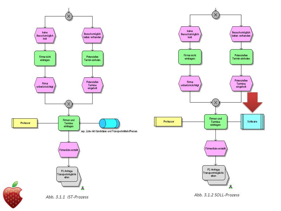 Abb. 3.1.1 IST-Prozess Abb. 3.1.2 SOLL-Prozess