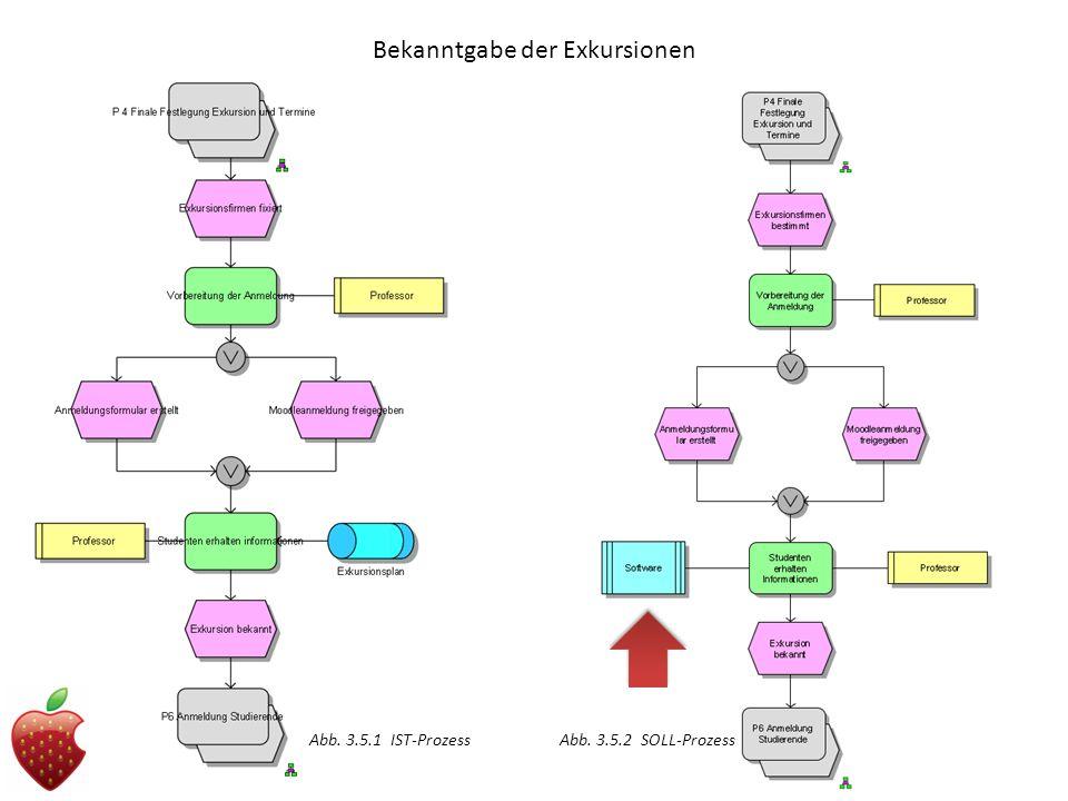 Bekanntgabe der Exkursionen Abb. 3.5.1 IST-ProzessAbb. 3.5.2 SOLL-Prozess