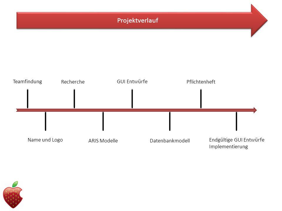Projektverlauf Teamfindung Name und Logo Recherche ARIS Modelle GUI Entwürfe Datenbankmodell Pflichtenheft Endgültige GUI Entwürfe Implementierung