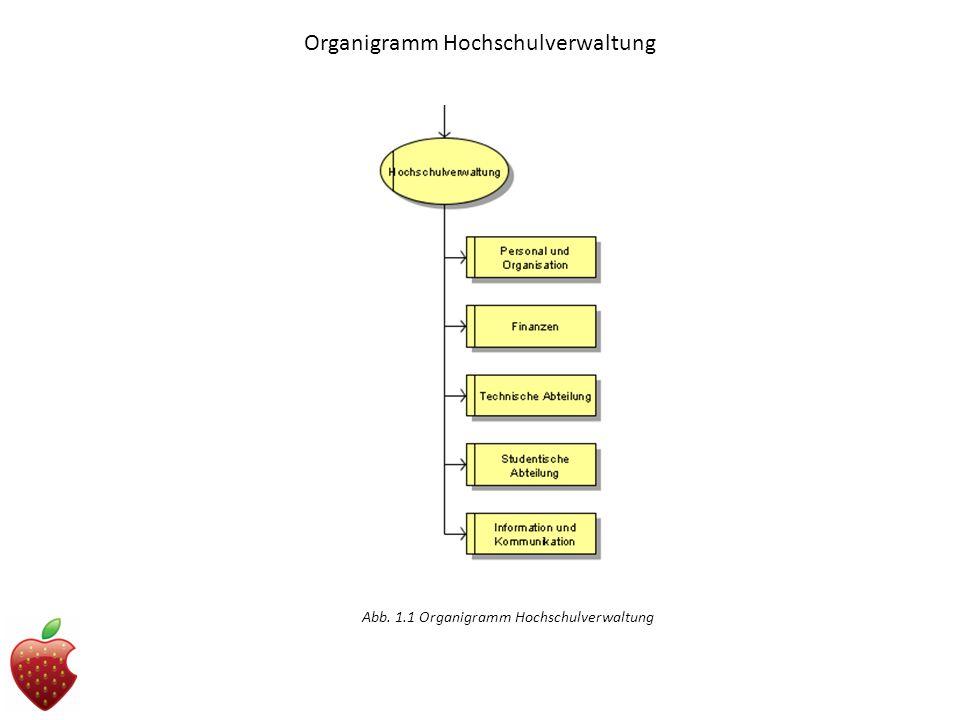 Organigramm Hochschulverwaltung Abb. 1.1 Organigramm Hochschulverwaltung