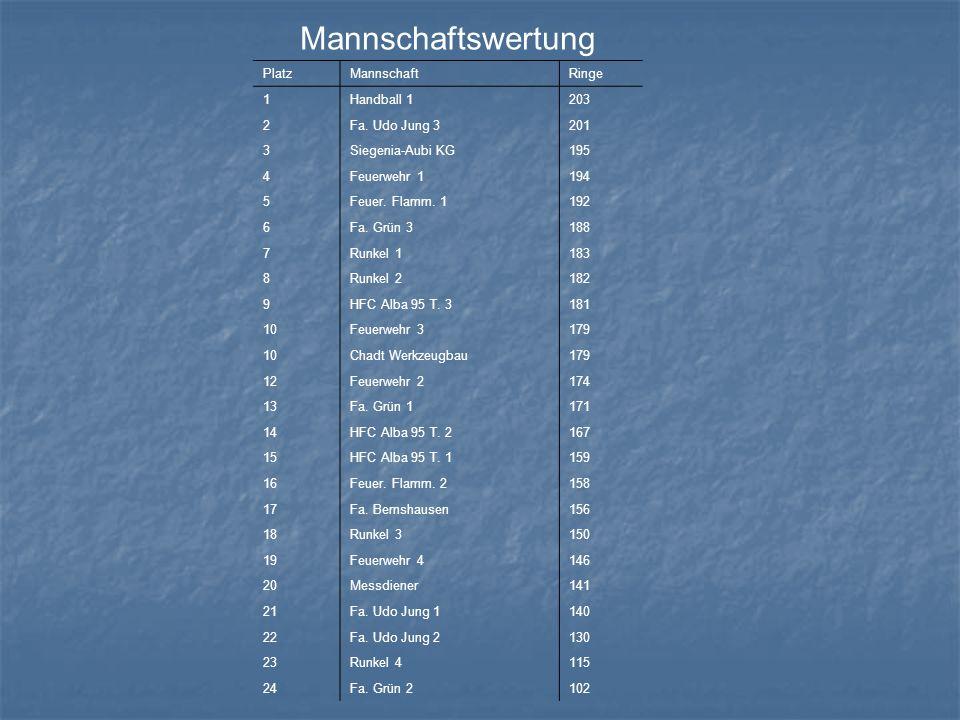 Mannschaftswertung PlatzMannschaftRinge 1Handball 1203 2Fa.