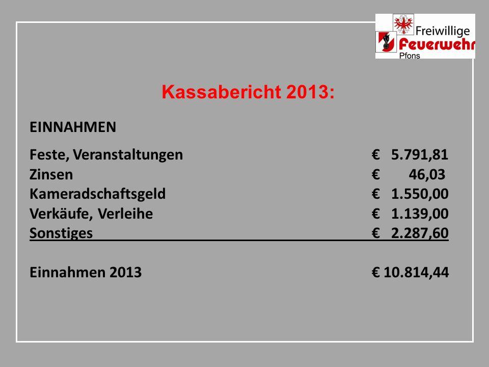 Kassabericht 2013: EINNAHMEN Feste, Veranstaltungen 5.791,81 Zinsen 46,03 Kameradschaftsgeld 1.550,00 Verkäufe, Verleihe 1.139,00 Sonstiges 2.287,60 Einnahmen 2013 10.814,44