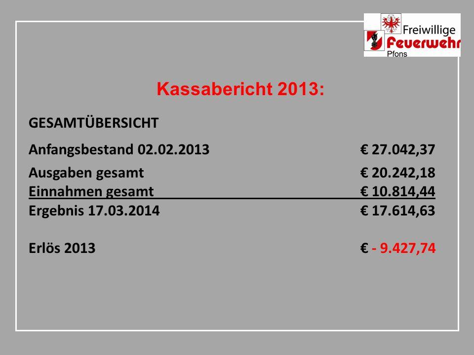 Kassabericht 2013: GESAMTÜBERSICHT Anfangsbestand 02.02.2013 27.042,37 Ausgaben gesamt 20.242,18 Einnahmen gesamt 10.814,44 Ergebnis 17.03.2014 17.614,63 Erlös 2013 - 9.427,74