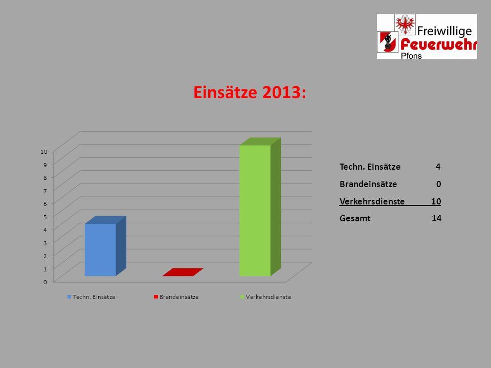 Einsätze 2013: Techn. Einsätze 4 Brandeinsätze 0 Verkehrsdienste 10 Gesamt 14