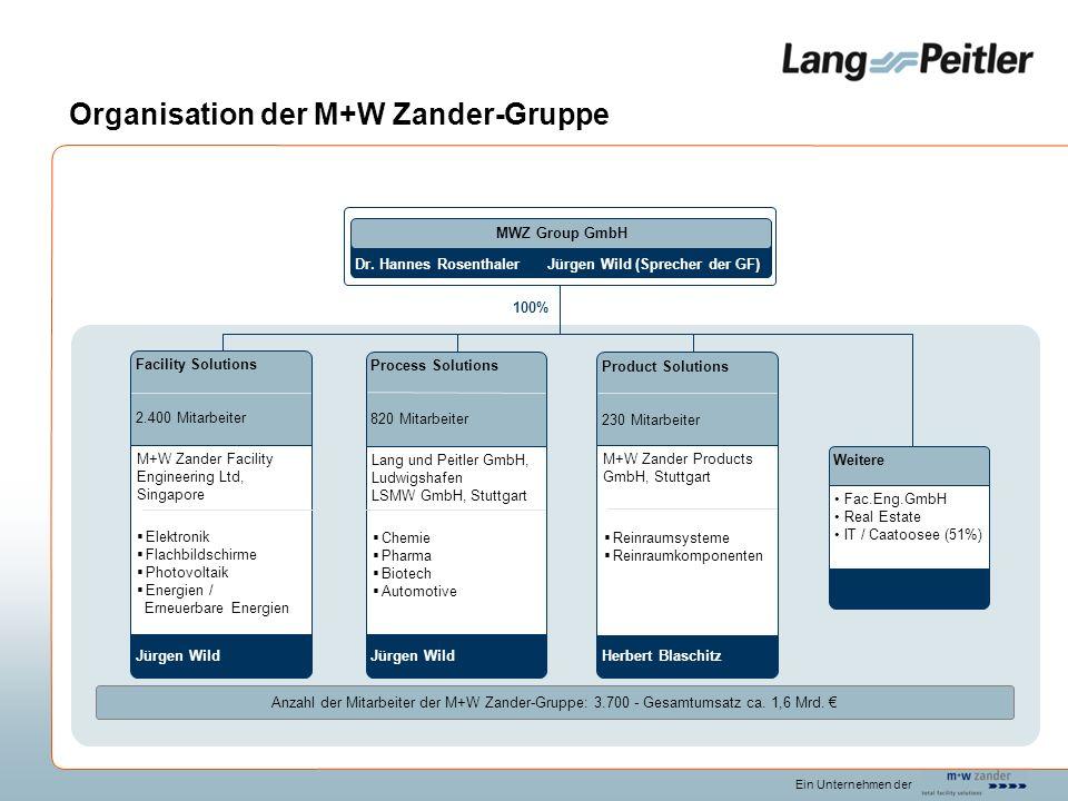 Anzahl der Mitarbeiter der M+W Zander-Gruppe: 3.700 - Gesamtumsatz ca. 1,6 Mrd. Product Solutions 230 Mitarbeiter Herbert Blaschitz M+W Zander Product
