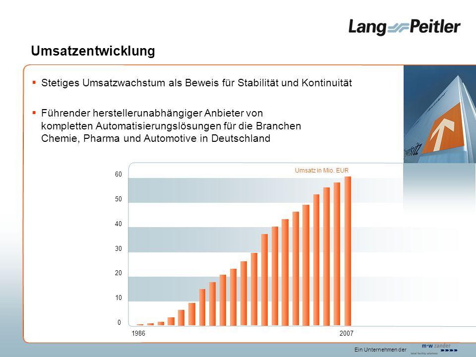 Ein Unternehmen der Umsatzentwicklung Stetiges Umsatzwachstum als Beweis für Stabilität und Kontinuität Führender herstellerunabhängiger Anbieter von kompletten Automatisierungslösungen für die Branchen Chemie, Pharma und Automotive in Deutschland 1986 Umsatz in Mio.