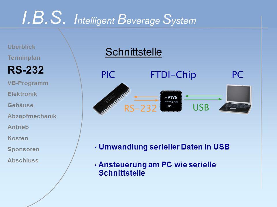 Überblick Terminplan RS-232 VB-Programm Elektronik Gehäuse Abzapfmechanik Antrieb Kosten Sponsoren Abschluss I.B.S. I ntelligent B everage S ystem Umw