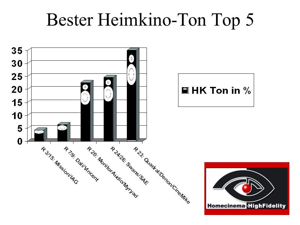 Bester Heimkino-Ton Top 5