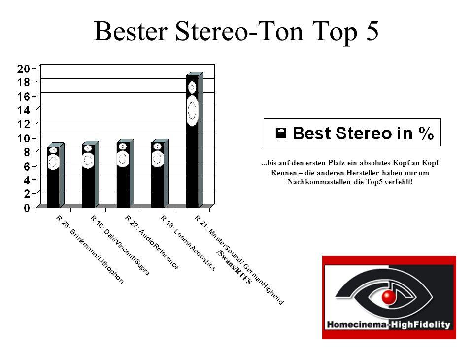 Bester Stereo-Ton Top 5...bis auf den ersten Platz ein absolutes Kopf an Kopf Rennen – die anderen Hersteller haben nur um Nachkommastellen die Top5 verfehlt.