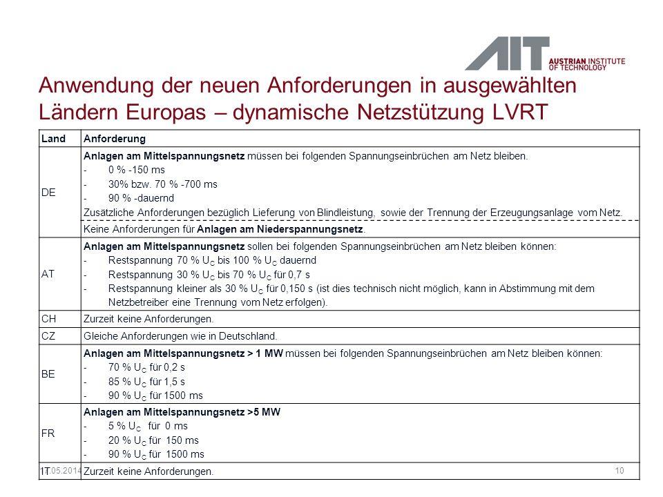10 17.05.2014 Anwendung der neuen Anforderungen in ausgewählten Ländern Europas – dynamische Netzstützung LVRT LandAnforderung DE Anlagen am Mittelspa