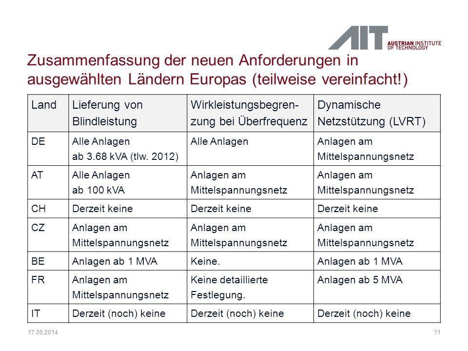 11 17.05.2014 Zusammenfassung der neuen Anforderungen in ausgewählten Ländern Europas (teilweise vereinfacht!) Land Lieferung von Blindleistung Wirkle