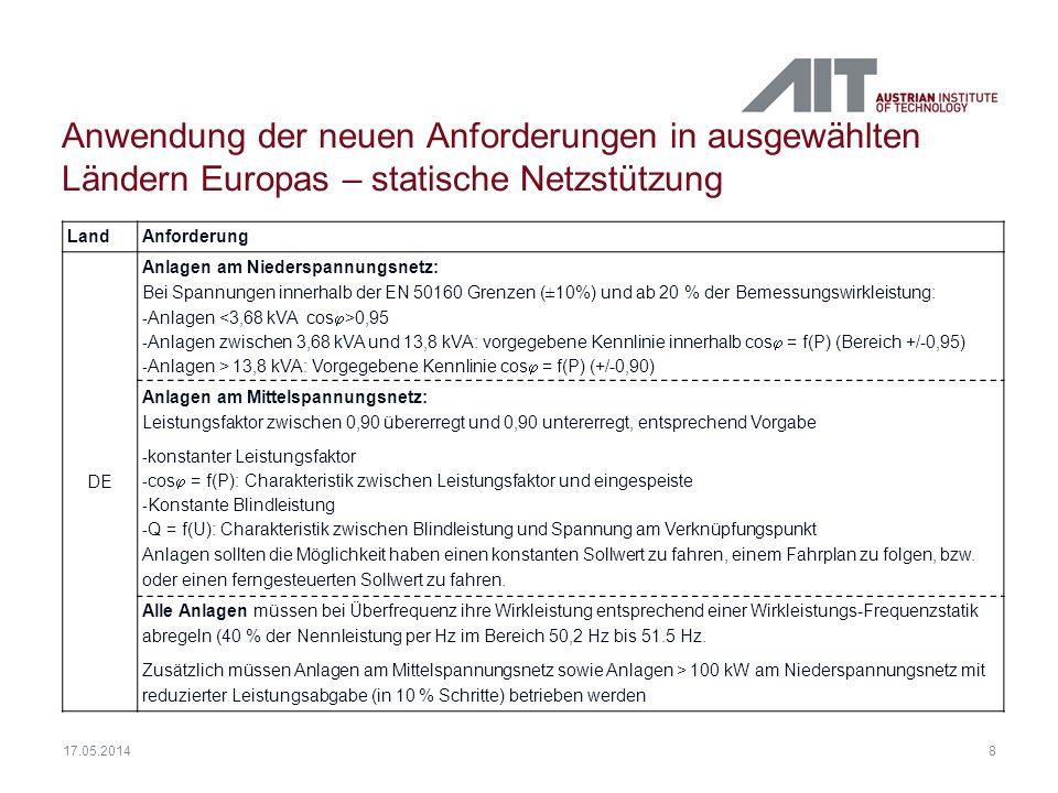 8 Anwendung der neuen Anforderungen in ausgewählten Ländern Europas – statische Netzstützung LandAnforderung DE Anlagen am Niederspannungsnetz: Bei Sp