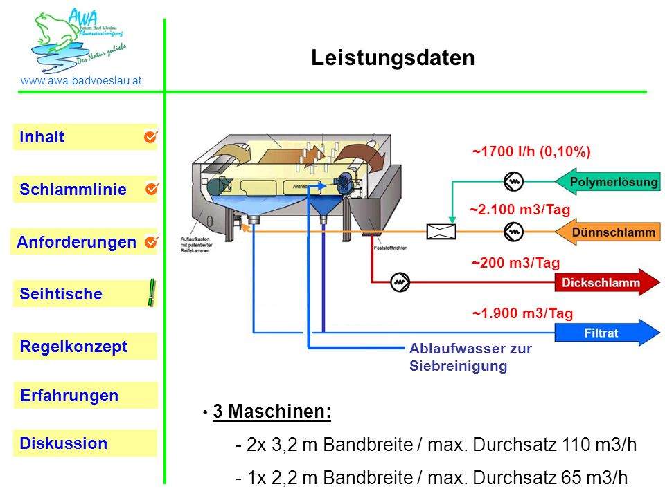 Inhalt Schlammlinie Anforderungen Seihtische Regelkonzept Erfahrungen www.awa-badvoeslau.at Diskussion Leistungsdaten 3 Maschinen: - 2x 3,2 m Bandbreite / max.