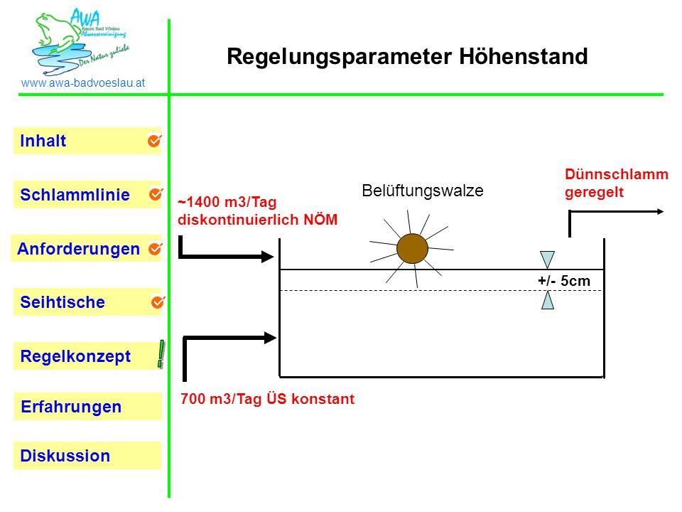 Inhalt Schlammlinie Anforderungen Seihtische Regelkonzept Erfahrungen www.awa-badvoeslau.at Diskussion Regelungsparameter Höhenstand ~1400 m3/Tag disk