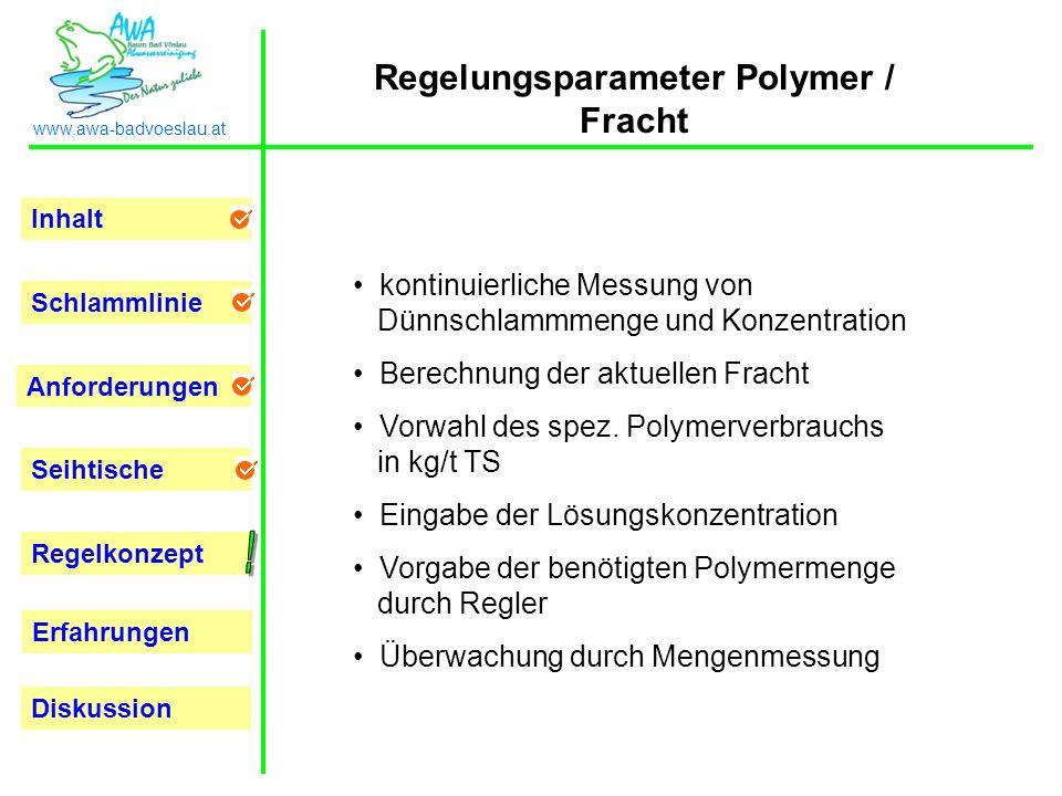 Inhalt Schlammlinie Anforderungen Seihtische Regelkonzept Erfahrungen www.awa-badvoeslau.at Diskussion Regelungsparameter Polymer / Fracht kontinuierl