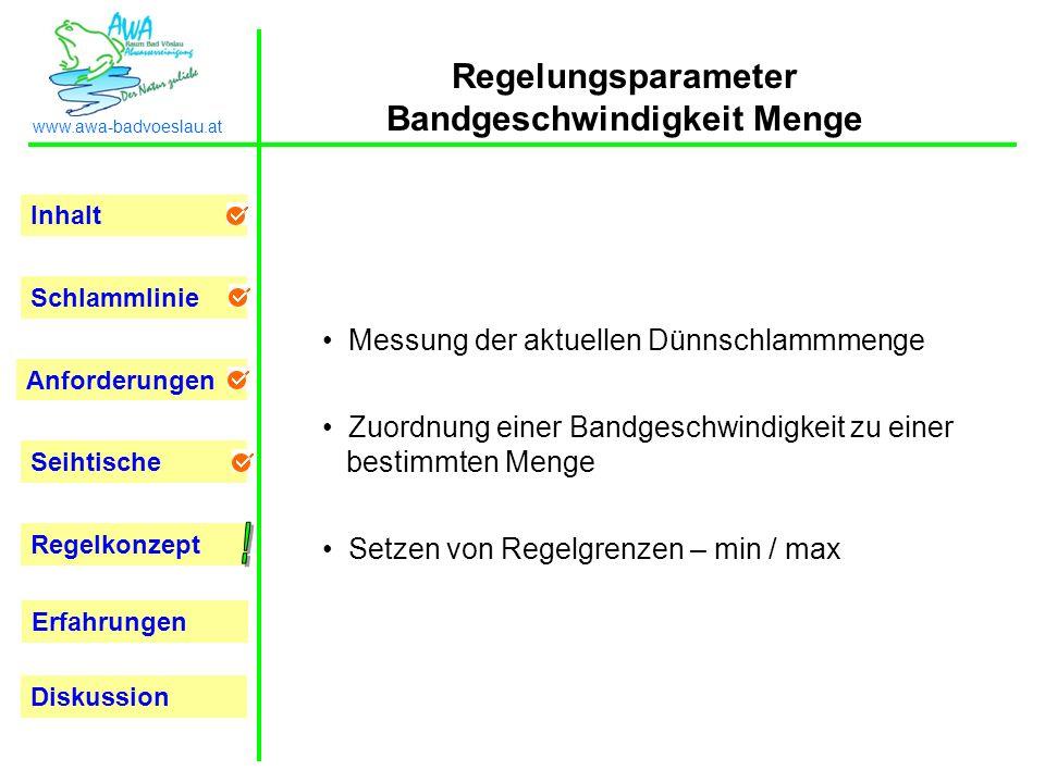 Inhalt Schlammlinie Anforderungen Seihtische Regelkonzept Erfahrungen www.awa-badvoeslau.at Diskussion Regelungsparameter Bandgeschwindigkeit Menge Me