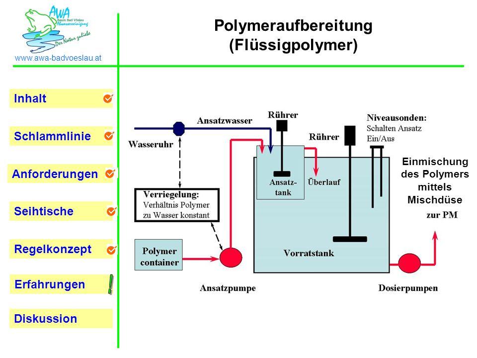 Inhalt Schlammlinie Anforderungen Seihtische Regelkonzept Erfahrungen www.awa-badvoeslau.at Diskussion Einmischung des Polymers mittels Mischdüse Poly