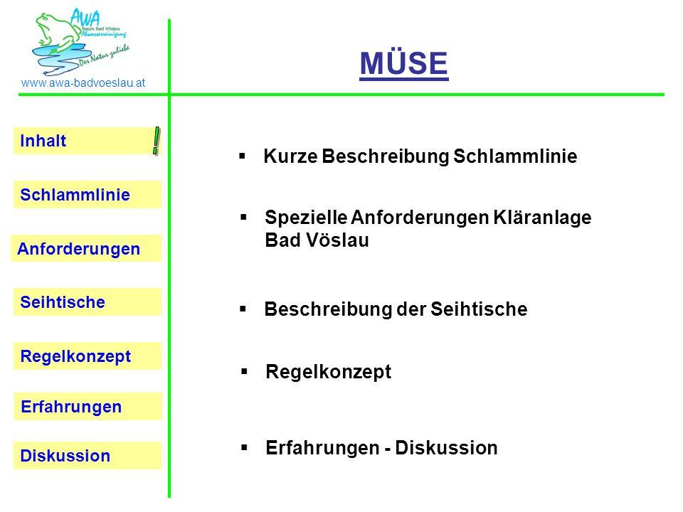 Inhalt Schlammlinie Anforderungen Seihtische Regelkonzept Erfahrungen www.awa-badvoeslau.at Diskussion Kurze Beschreibung Schlammlinie Spezielle Anfor
