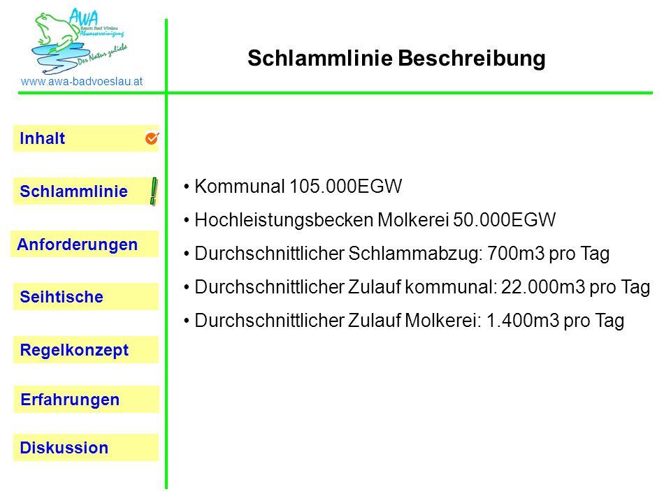 Inhalt Schlammlinie Anforderungen Seihtische Regelkonzept Erfahrungen www.awa-badvoeslau.at Diskussion Kommunal 105.000EGW Hochleistungsbecken Molkere