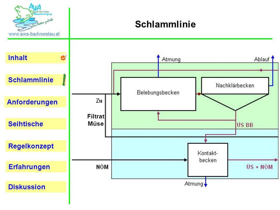Inhalt Schlammlinie Anforderungen Seihtische Regelkonzept Erfahrungen www.awa-badvoeslau.at Diskussion Schlammlinie 22.000m3/Tag 1.400m3/Tag 105.000 EGW 50.000 EGW 700m3/Tag 2.000m3/Tag Filtrat Müse