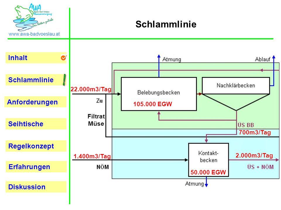 Inhalt Schlammlinie Anforderungen Seihtische Regelkonzept Erfahrungen www.awa-badvoeslau.at Diskussion Schlammlinie 22.000m3/Tag 1.400m3/Tag 105.000 E