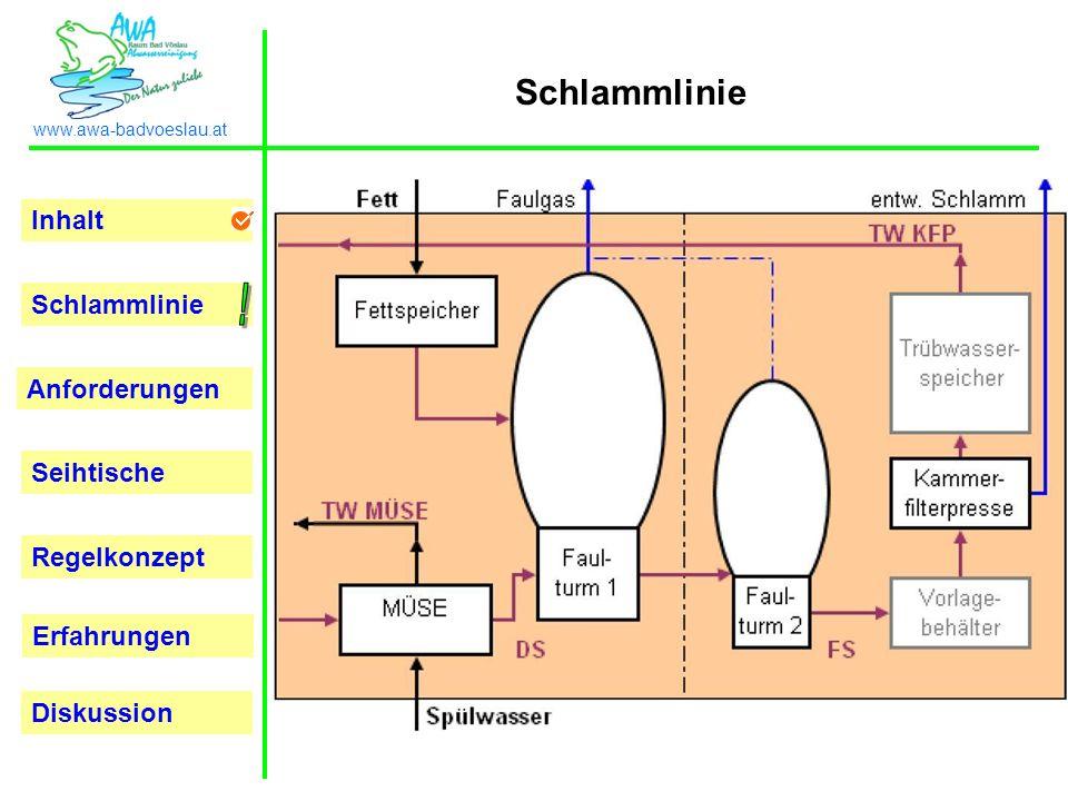 Inhalt Schlammlinie Anforderungen Seihtische Regelkonzept Erfahrungen www.awa-badvoeslau.at Diskussion Schlammlinie 2.400m3 1.250m3 3x