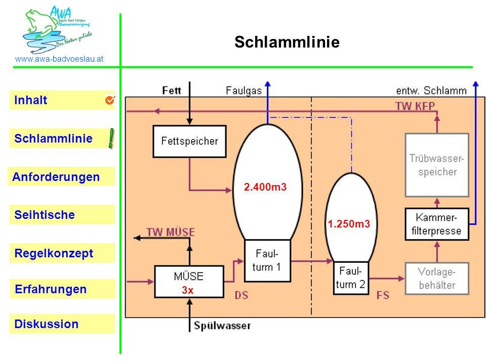 Inhalt Schlammlinie Anforderungen Seihtische Regelkonzept Erfahrungen www.awa-badvoeslau.at Diskussion Danke für Ihre Aufmerksamkeit