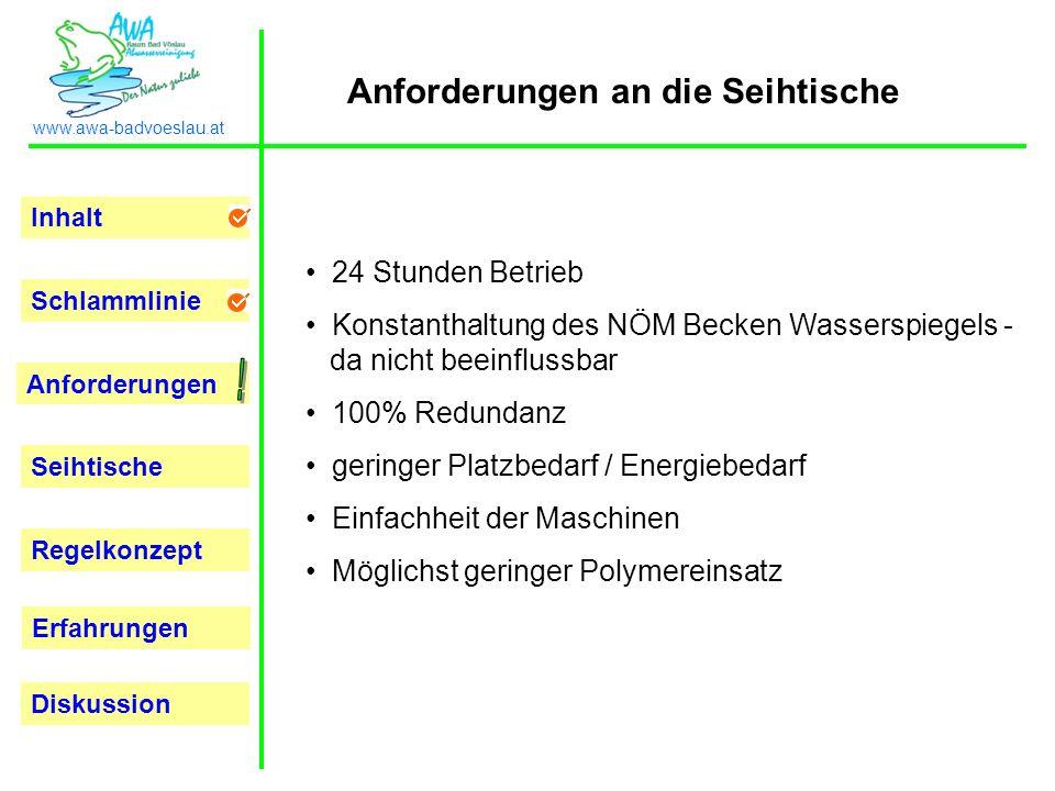 Inhalt Schlammlinie Anforderungen Seihtische Regelkonzept Erfahrungen www.awa-badvoeslau.at Diskussion 24 Stunden Betrieb Konstanthaltung des NÖM Beck