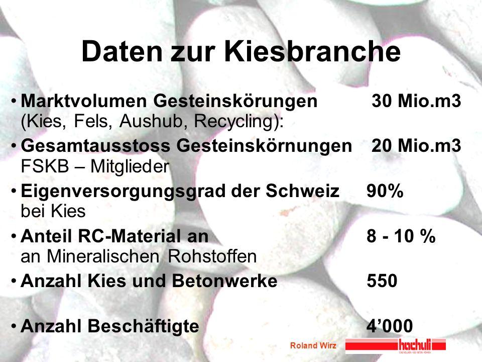 Roland Wirz Daten zur Kiesbranche Marktvolumen Gesteinskörungen 30 Mio.m3 (Kies, Fels, Aushub, Recycling): Gesamtausstoss Gesteinskörnungen 20 Mio.m3