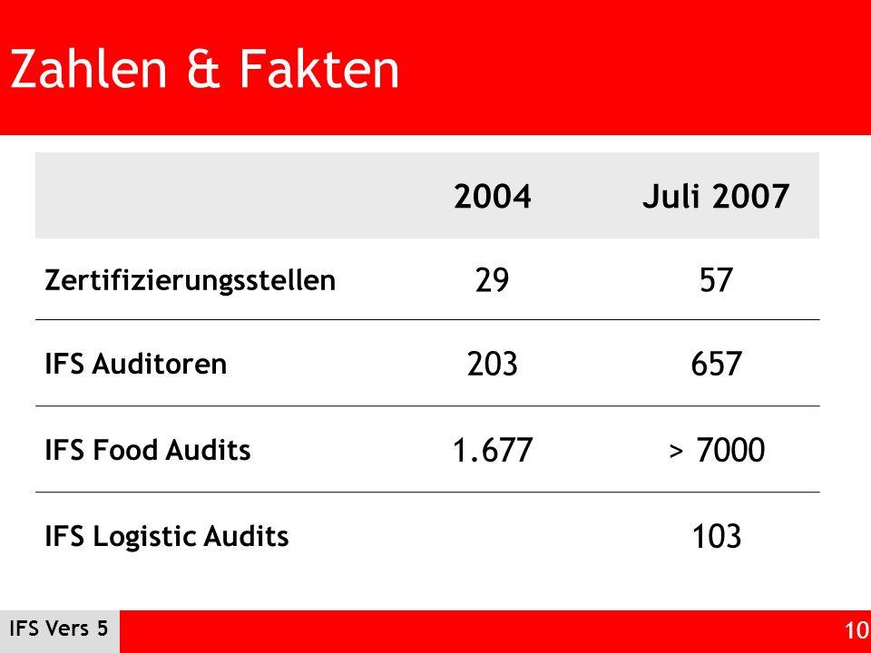 IFS Vers 5 10 Zahlen & Fakten 2004Juli 2007 Zertifizierungsstellen 2957 IFS Auditoren 203657 IFS Food Audits 1.677> 7000 IFS Logistic Audits 103